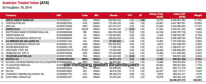 ATX-Simulation nach September-Verfall, Buwog reiht sich auf Rang 14 ein (c) Wiener Börse
