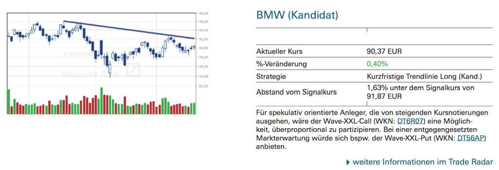 BMW (Kandidat): Für spekulativ orientierte Anleger, die von steigenden Kursnotierungen ausgehen, wäre der Wave-XXL-Call (WKN: DT6R07) eine Möglichkeit, überproportional zu partizipieren. Bei einer entgegengesetzten Markterwartung würde sich bspw. der Wave-XXL-Put (WKN: DT56AP) anbieten., © Quelle: www.trade-radar.de (19.09.2014)