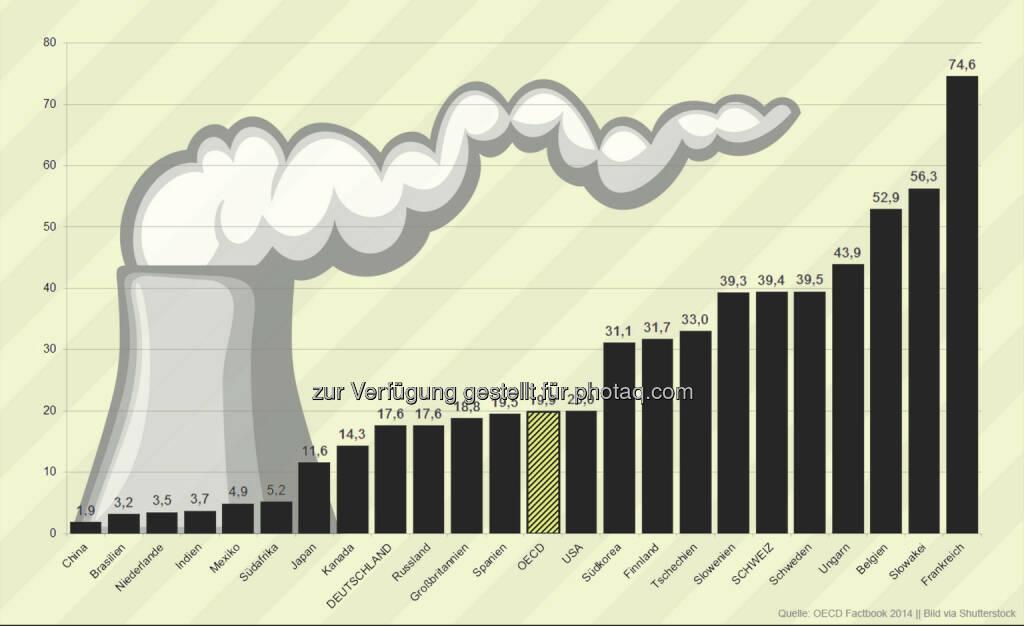 Strom aus Atom: In Frankreich erfolgen rund drei Viertel der Stromerzeugung durch Kernenergie. Im OECD-Schnitt sind es knapp 20 Prozent. Während Deutschland den Atomausstieg beschlossen hat, befinden sich im OECD-Raum 16 neue Kernkraftwerke im Bau, die Mehrzahl in asiatischen Mitgliedsländern.   Weitere Infos unter: http://bit.ly/1DmQeM6, © OECD (19.09.2014)