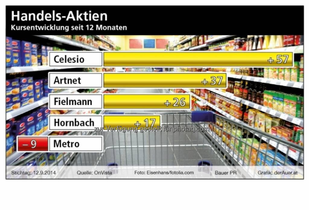 Handels-Aktien: Celesio, Artnet, Fielmann, Hornbach, Metro (c) derAuer Grafik Buch Web, © Aussender (21.09.2014)