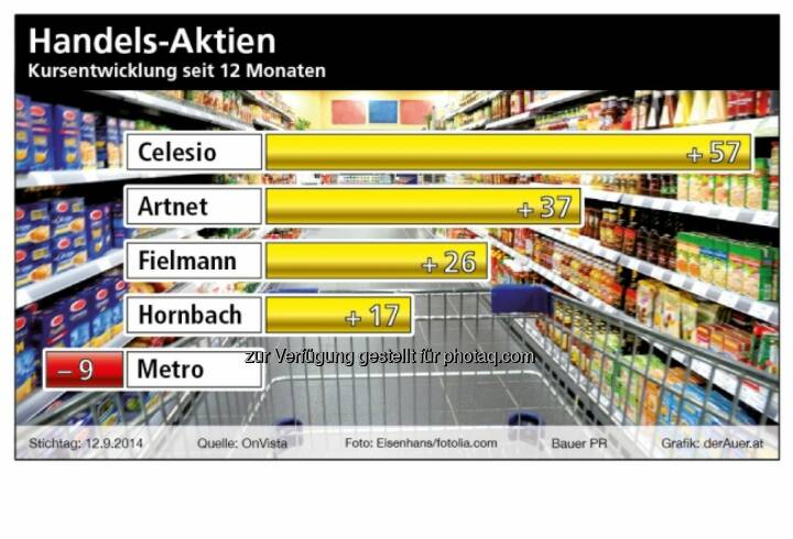 Handels-Aktien: Celesio, Artnet, Fielmann, Hornbach, Metro (c) derAuer Grafik Buch Web