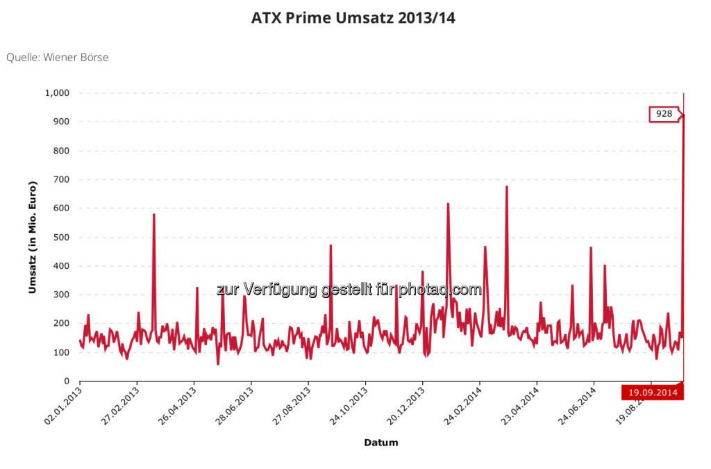 928 Mio. Euro ATX-Prime-Umsatz am 19.9. 2014 - ein absolutes High der neueren Neuzeit, © Aussender (21.09.2014)