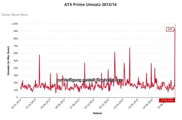 928 Mio. Euro ATX-Prime-Umsatz am 19.9. 2014 - ein absolutes High der neueren Neuzeit