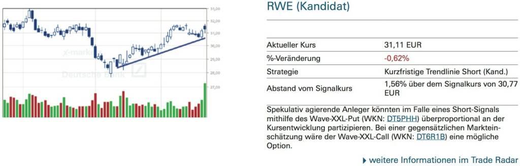 RWE (Kandidat): Spekulativ agierende Anleger könnten im Falle eines Short-Signals mithilfe des Wave-XXL-Put (WKN: DT5PHH) überproportional an der Kursentwicklung partizipieren. Bei einer gegensätzlichen Marktein- schätzung wäre der Wave-XXL-Call (WKN: DT6R1B) eine mögliche Option., © Quelle: www.trade-radar.de (22.09.2014)
