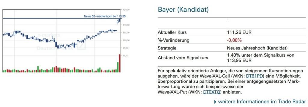 Bayer (Kandidat): Für spekulativ orientierte Anleger, die von steigenden Kursnotierungen ausgehen, wäre der Wave-XXL-Call (WKN: DT61PD) eine Möglichkeit, überproportional zu partizipieren. Bei einer entgegengesetzten Mark- terwartung würde sich beispielsweise der Wave-XXL-Put (WKN: DT0XTQ) anbieten., © Quelle: www.trade-radar.de (22.09.2014)