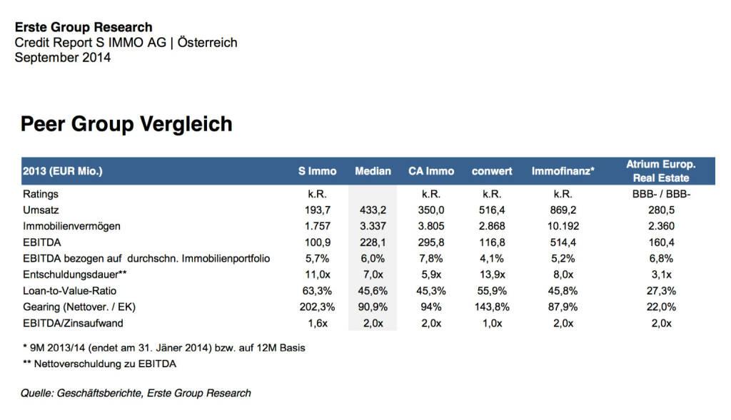 Peer Group Vergleich Austro-Immos S Immo, CA Immo, conwert, Immofinanz, Atrium (22.09.2014)