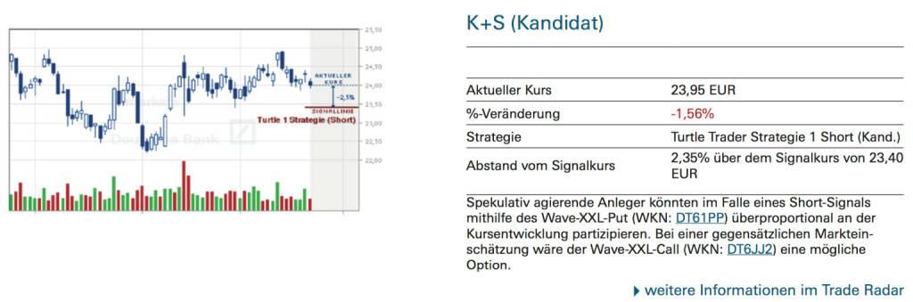 K+S (Kandidat): Spekulativ agierende Anleger könnten im Falle eines Short-Signals mithilfe des Wave-XXL-Put (WKN: DT61PP) überproportional an der Kursentwicklung partizipieren. Bei einer gegensätzlichen Markteinschätzung wäre der Wave-XXL-Call (WKN: DT6JJ2) eine mögliche Option., © Quelle: www.trade-radar.de (23.09.2014)