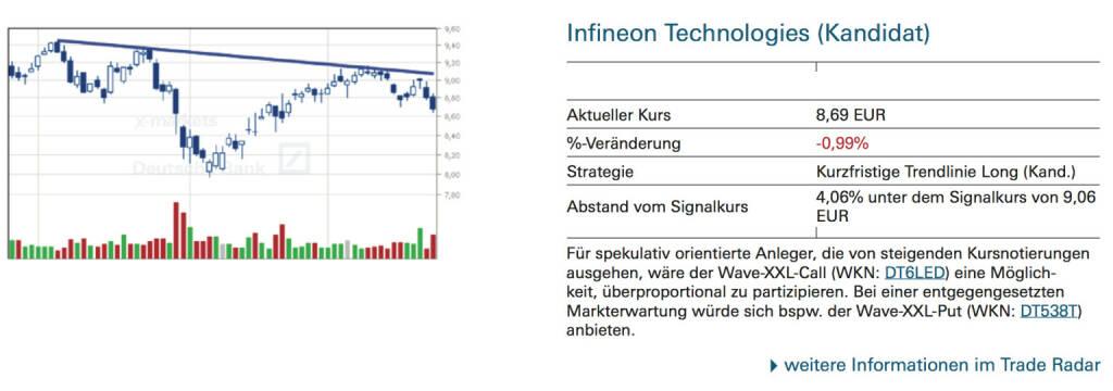 Infineon Technologies (Kandidat): Für spekulativ orientierte Anleger, die von steigenden Kursnotierungen ausgehen, wäre der Wave-XXL-Call (WKN: DT6LED) eine Möglichkeit, überproportional zu partizipieren. Bei einer entgegengesetzten Markterwartung würde sich bspw. der Wave-XXL-Put (WKN: DT538T) anbieten., © Quelle: www.trade-radar.de (24.09.2014)