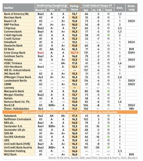 DZB Risikomonitor, Credit Default Swaps (24.09.2014)