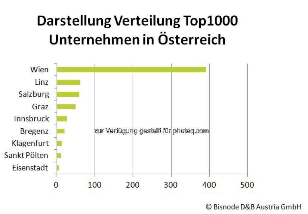 Bisnode D&B Austria GmbH: Bezirke Österreichs: Wo sitzen die wirtschaftlichen Zugpferde?, © Aussender (24.09.2014)
