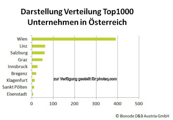 Bisnode D&B Austria GmbH: Bezirke Österreichs: Wo sitzen die wirtschaftlichen Zugpferde?