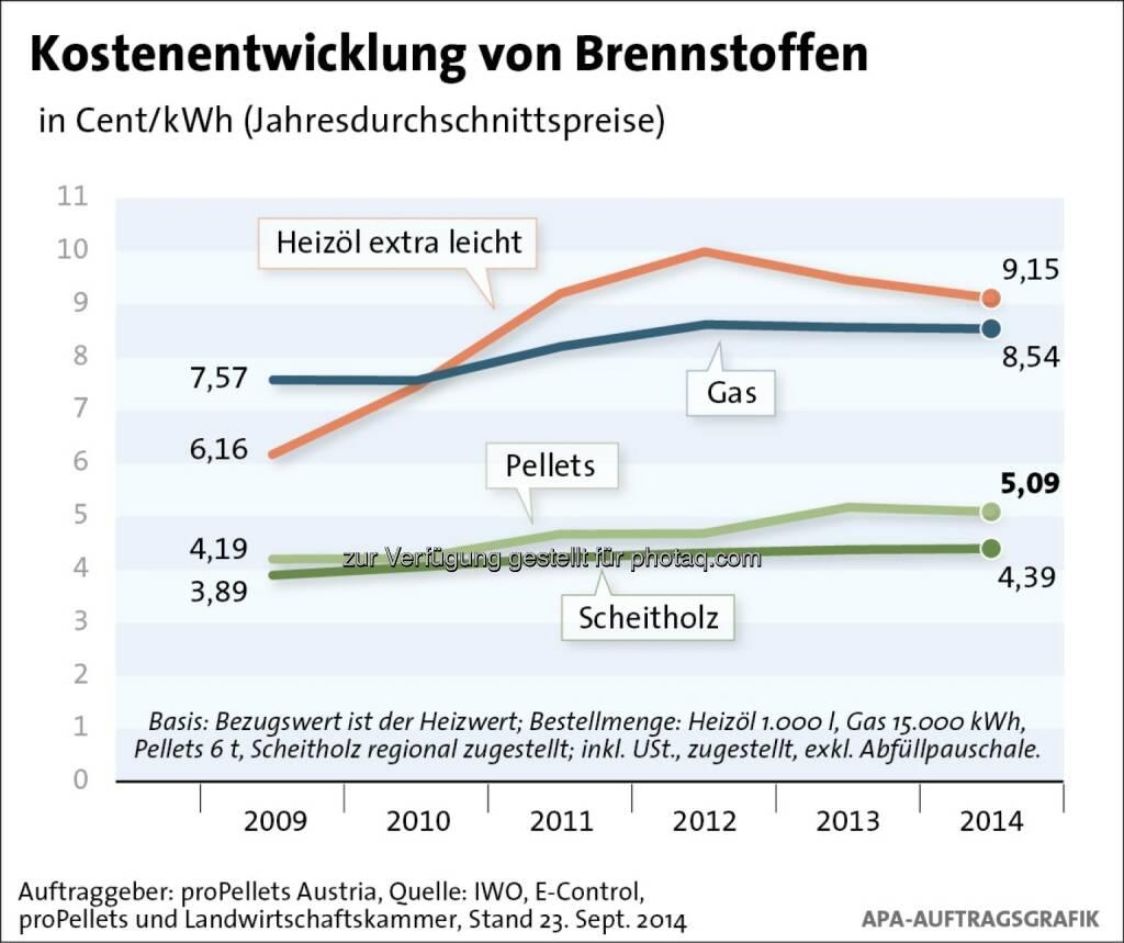 proPellets Austria: Klarheit bei Brennstoffkosten vor dem Start der Heizsaison: Dauerhafter Preisvorsprung von Brennholz und Pellets, © Aussender (24.09.2014)