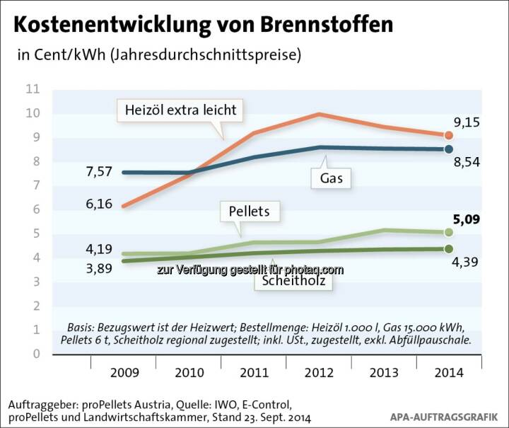 proPellets Austria: Klarheit bei Brennstoffkosten vor dem Start der Heizsaison: Dauerhafter Preisvorsprung von Brennholz und Pellets