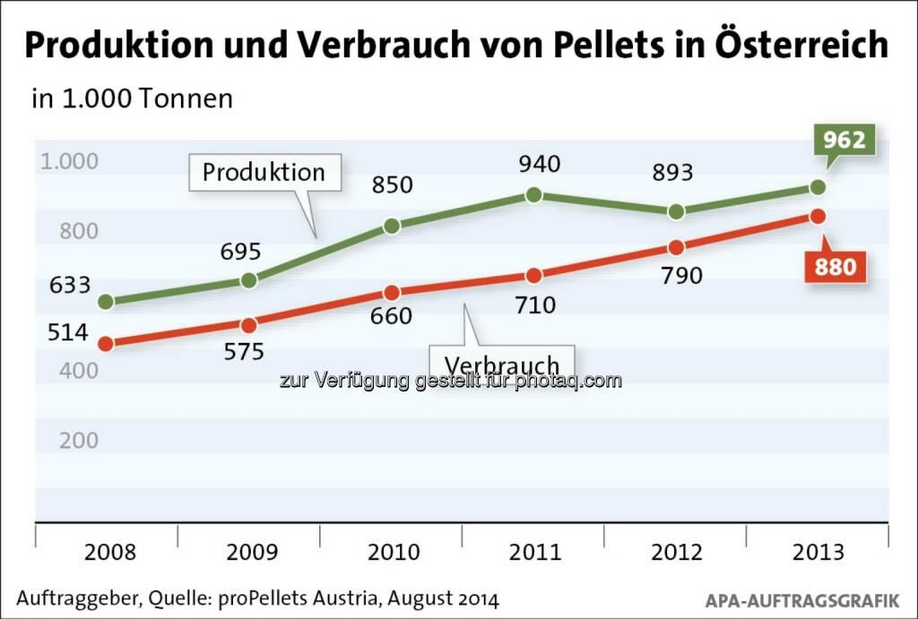 proPellets Austria: Produktion und Verbrauch von Pellets in Österreich, © Aussender (24.09.2014)