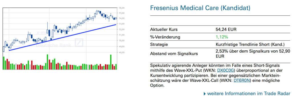 Fresenius Medical Care (Kandidat): Spekulativ agierende Anleger könnten im Falle eines Short-Signals mithilfe des Wave-XXL-Put (WKN: DX0C0G) überproportional an der Kursentwicklung partizipieren. Bei einer gegensätzlichen Markteinschätzung wäre der Wave-XXL-Call (WKN: DT6R0N) eine mögliche Option., © Quelle: www.trade-radar.de (25.09.2014)