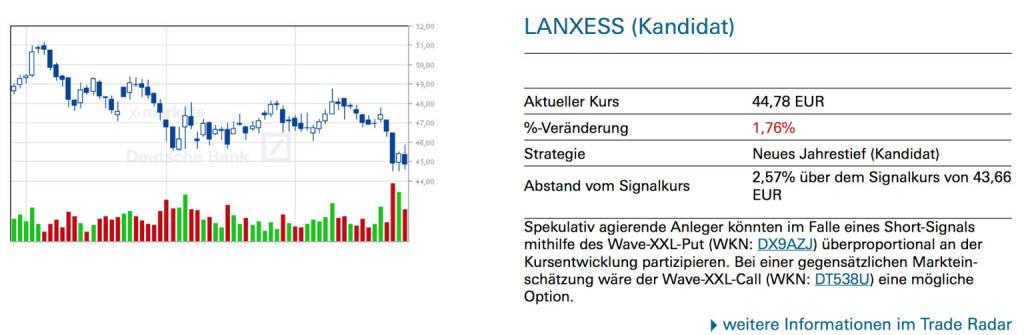 Lanxess (Kandidat): Spekulativ agierende Anleger könnten im Falle eines Short-Signals mithilfe des Wave-XXL-Put (WKN: DX9AZJ) überproportional an der Kursentwicklung partizipieren. Bei einer gegensätzlichen Markteinschätzung wäre der Wave-XXL-Call (WKN: DT538U) eine mögliche Option., © Quelle: www.trade-radar.de (26.09.2014)