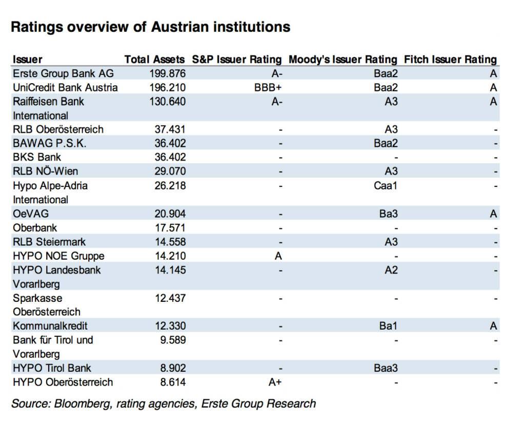 Rating Übersicht Austro-Banken (c) Bloomberg / Erste Research (26.09.2014)