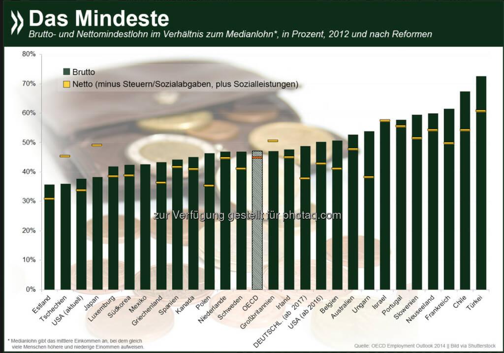 Das ist das Mindeste: In vielen OECD-Ländern mit Mindestlohn liegt dieser zwischen 35 und 75 % des Medianlohns im jeweiligen Land. Wie gut man davon leben kann, wird nicht zuletzt durch Steuern und Sozialleistungen beeinflusst. Deutschland liegt brutto zwar im OECD-Schnitt, netto aber am unteren Ende.  Mehr Informationen zum Thema: http://bit.ly/1v8bQYF (S.67f.), © OECD (26.09.2014)
