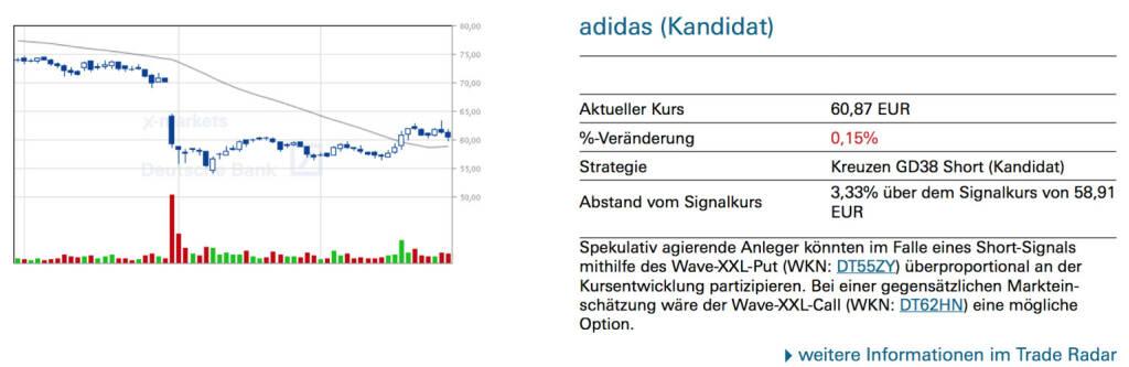 adidas (Kandidat): Spekulativ agierende Anleger könnten im Falle eines Short-Signals mithilfe des Wave-XXL-Put (WKN: DT55ZY) überproportional an der Kursentwicklung partizipieren. Bei einer gegensätzlichen Markteinschätzung wäre der Wave-XXL-Call (WKN: DT62HN) eine mögliche Option., © Quelle: www.trade-radar.de (29.09.2014)