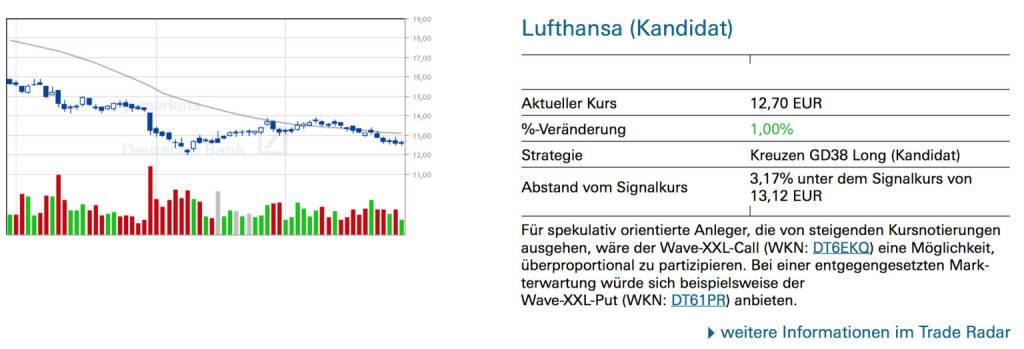 Lufthansa (Kandidat): Für spekulativ orientierte Anleger, die von steigenden Kursnotierungen ausgehen, wäre der Wave-XXL-Call (WKN: DT6EKQ) eine Möglichkeit, überproportional zu partizipieren. Bei einer entgegengesetzten Markterwartung würde sich beispielsweise der Wave-XXL-Put (WKN: DT61PR) anbieten., © Quelle: www.trade-radar.de (29.09.2014)