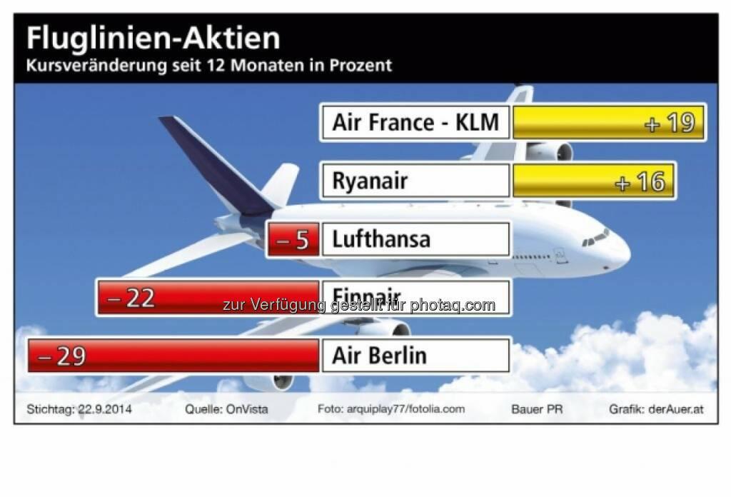 Fluglinien-Aktien: Air France, Ryanair, Lufthansa, Finnair, Air Berlin (c) derAuer Grafik Buch Web, © Aussender (29.09.2014)