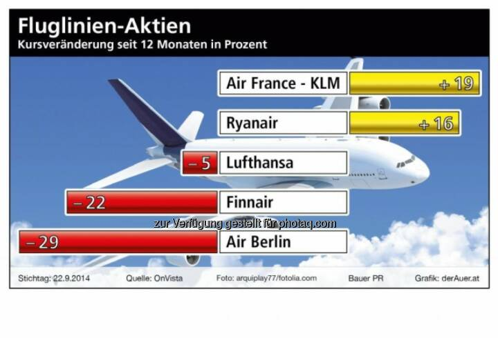 Fluglinien-Aktien: Air France, Ryanair, Lufthansa, Finnair, Air Berlin (c) derAuer Grafik Buch Web