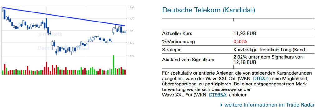 Deutsche Telekom (Kandidat): Für spekulativ orientierte Anleger, die von steigenden Kursnotierungen ausgehen, wäre der Wave-XXL-Call (WKN: DT62J1) eine Möglichkeit, überproportional zu partizipieren. Bei einer entgegengesetzten Markterwartung würde sich beispielsweise der Wave-XXL-Put (WKN: DT56BA) anbieten., © Quelle: www.trade-radar.de (30.09.2014)