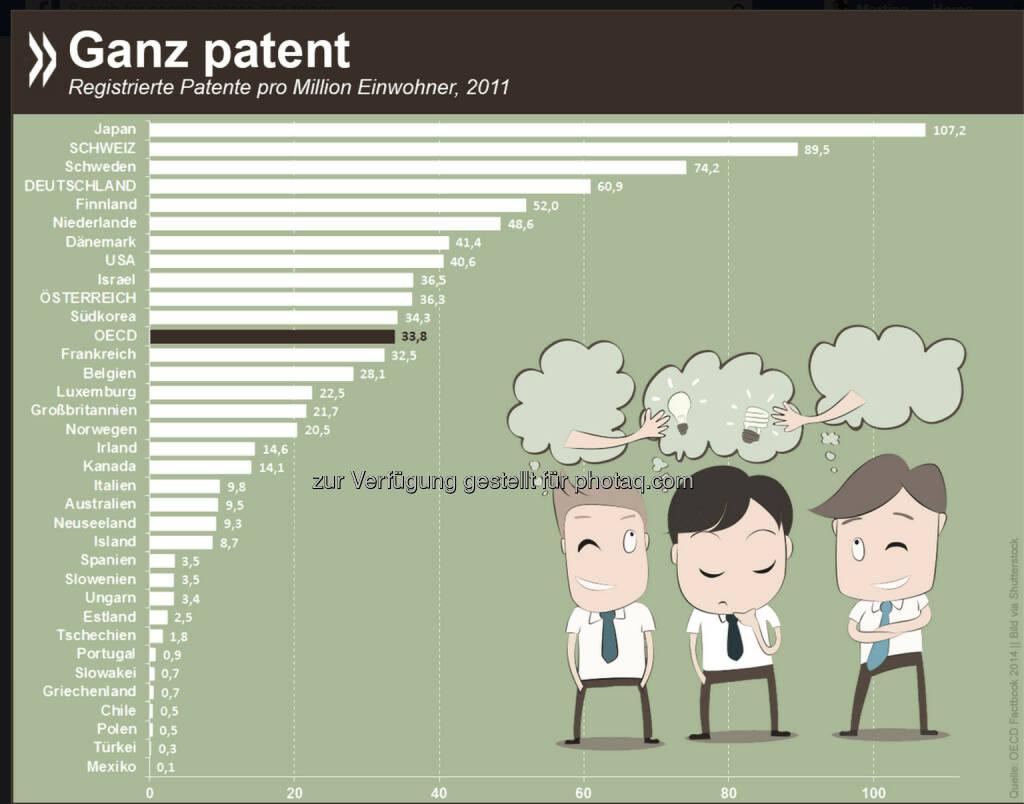 Ganz patent: Gemessen an der Einwohnerzahl ist die Anzahl der neu registrierten Patente in Japan und der Schweiz OECDweit am höchsten. Auch Deutsche und Österreicher sichern sich überdurchschnittlich oft ihre Ideen. Weltweit wurden 2011 rund 43 600 Patente angemeldet.  Mehr Informationen unter: http://bit.ly/1DUuszn, © OECD (30.09.2014)