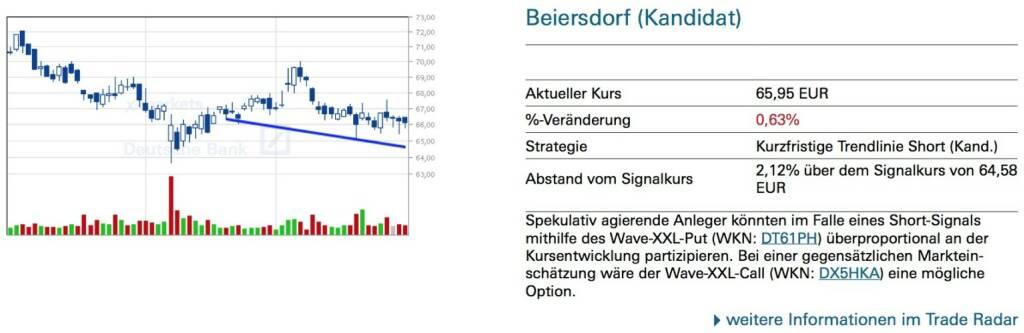 Beiersdorf (Kandidat): Spekulativ agierende Anleger könnten im Falle eines Short-Signals mithilfe des Wave-XXL-Put (WKN: DT61PH) überproportional an der Kursentwicklung partizipieren. Bei einer gegensätzlichen Marktein- schätzung wäre der Wave-XXL-Call (WKN: DX5HKA) eine mögliche Option., © Quelle: www.trade-radar.de (01.10.2014)