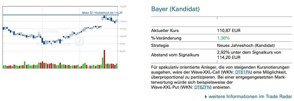 Bayer (Kandidat): Für spekulativ orientierte Anleger, die von steigenden Kursnotierungen ausgehen, wäre der Wave-XXL-Call (WKN: DT61PA) eine Möglichkeit, überproportional zu partizipieren. Bei einer entgegengesetzten Mark- terwartung würde sich beispielsweise der Wave-XXL-Put (WKN: DT6ZFN) anbieten., © Quelle: www.trade-radar.de (01.10.2014)