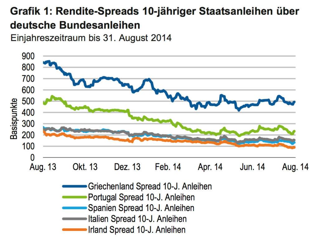 Rendite-Spreads 10-jähriger Staatsanleihen Griechenland, Portugal, Spanien, Italien, Irland (c) Franklin Templeton (01.10.2014)