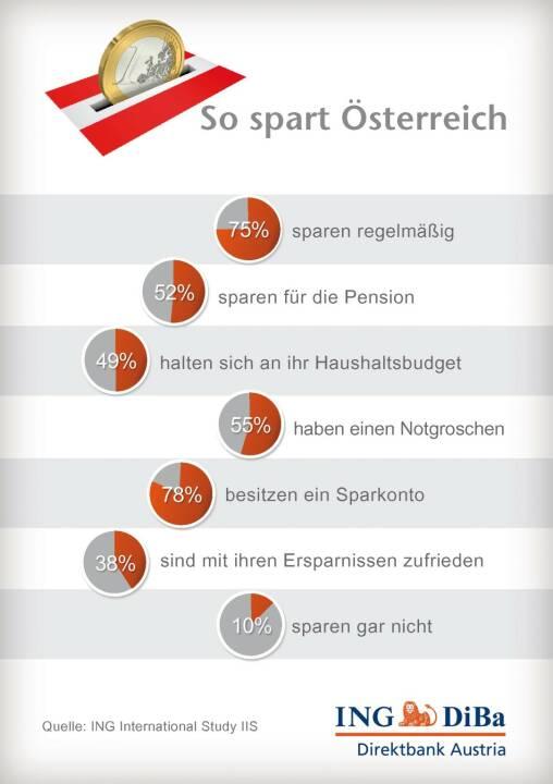 ING-DiBa: So spart Österreich