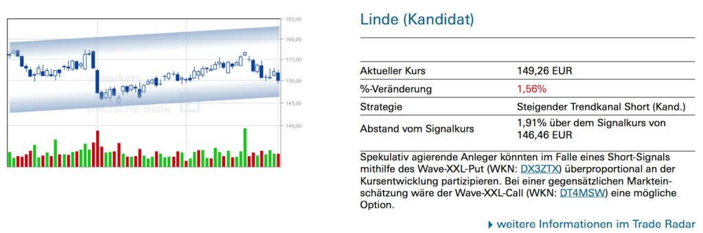 Linde (Kandidat): Spekulativ agierende Anleger könnten im Falle eines Short-Signals mithilfe des Wave-XXL-Put (WKN: DX3ZTX) überproportional an der Kursentwicklung partizipieren. Bei einer gegensätzlichen Markteinschätzung wäre der Wave-XXL-Call (WKN: DT4MSW) eine mögliche Option., © Quelle: www.trade-radar.de (02.10.2014)