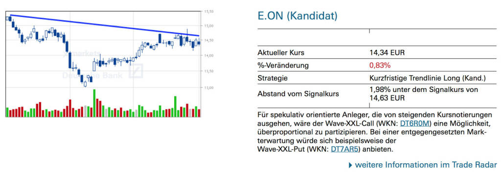 E.ON (Kandidat): Für spekulativ orientierte Anleger, die von steigenden Kursnotierungen ausgehen, wäre der Wave-XXL-Call (WKN: DT6R0M) eine Möglichkeit, überproportional zu partizipieren. Bei einer entgegengesetzten Markterwartung würde sich beispielsweise der Wave-XXL-Put (WKN: DT7AR5) anbieten., © Quelle: www.trade-radar.de (02.10.2014)