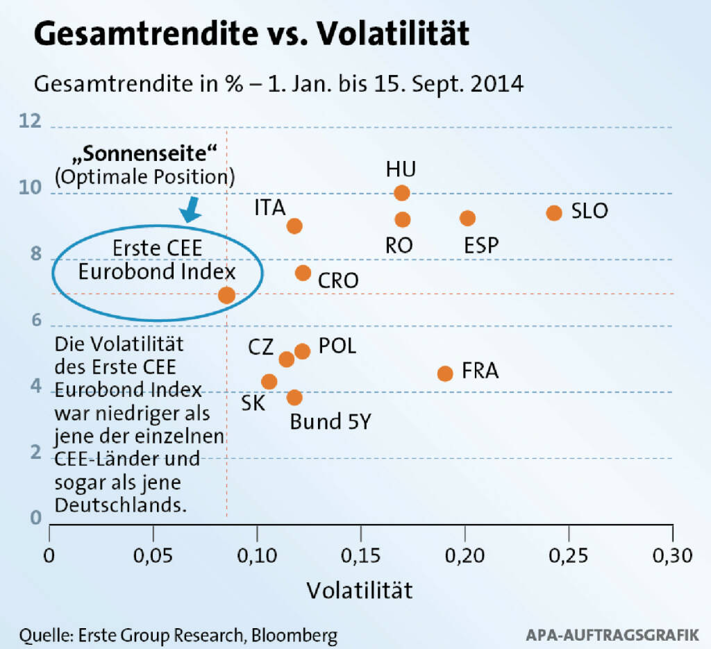 Gesamtrendite vs. Volatilität (c) Erste / APA (02.10.2014)