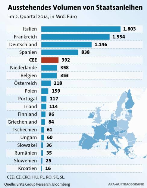 Ausstehendes Volumen von Staatsanleihen (c) Erste / APA (02.10.2014)
