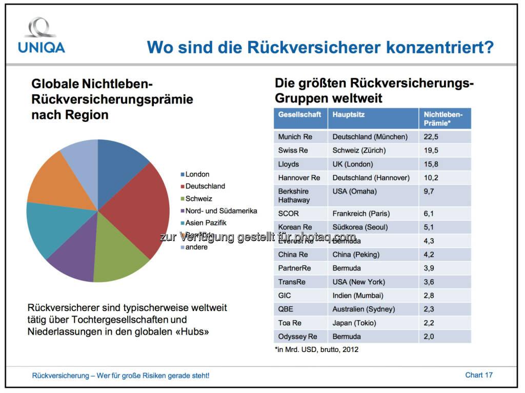 Wo sind die Rückversicherer konzentriert? - Globale Nichtleben- Rückversicherungsprämie nach Region -  die größten Rückversicherungs- Gruppen weltweit, © Uniqa (02.10.2014)