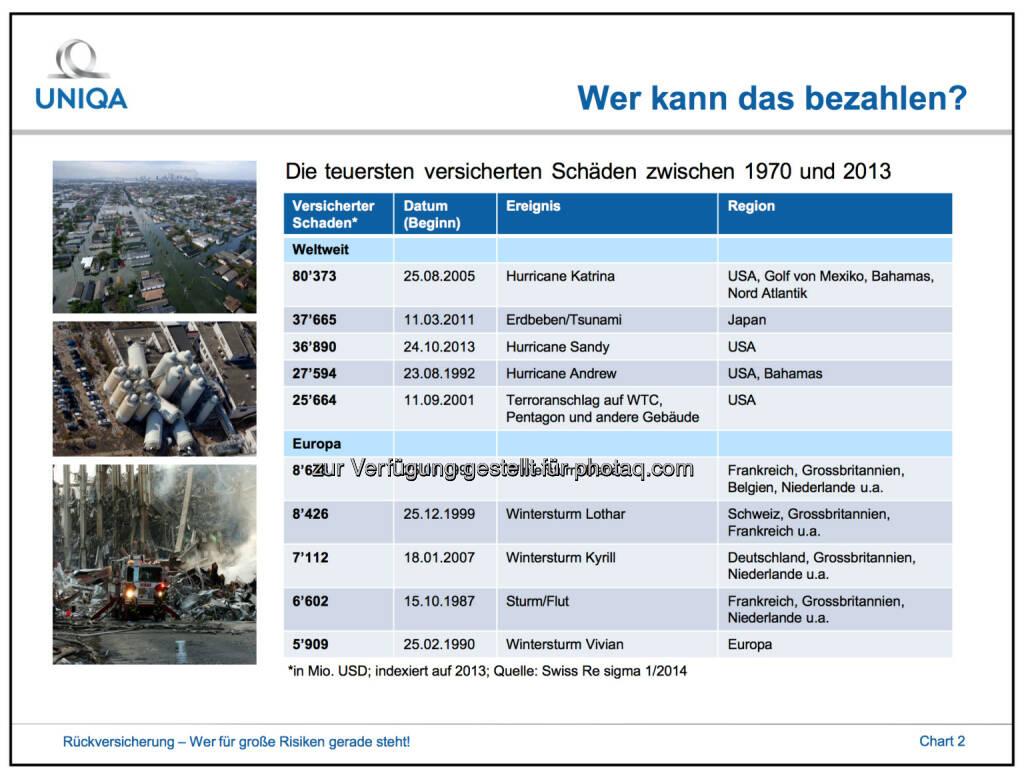 Rückversicherungen: Die teuersten versicherten Schäden zwischen 1970 und 2013, © Uniqa (02.10.2014)