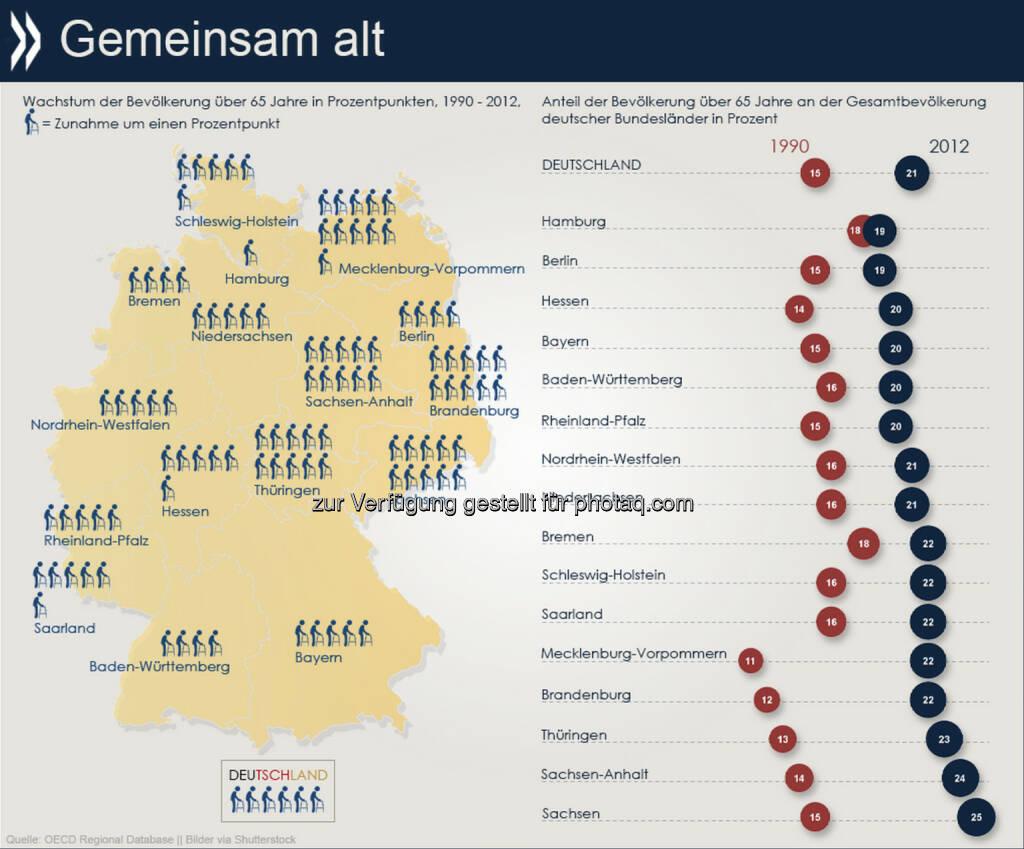 Gemeinsam alt? Seit der Wiedervereinigung ist Ostdeutschland weit schneller gealtert als der Westen. Waren in den neuen Bundesländern 1990 etwa 13 Prozent der Menschen 65 Jahre oder älter, lag der Seniorenanteil 2012 bei 23 Prozent. Im Westen stieg er im gleichen Zeitraum von 16 auf 21 Prozent. Mehr regionale Daten findet Ihr unter: http://bit.ly/10miGi7, © OECD (02.10.2014)