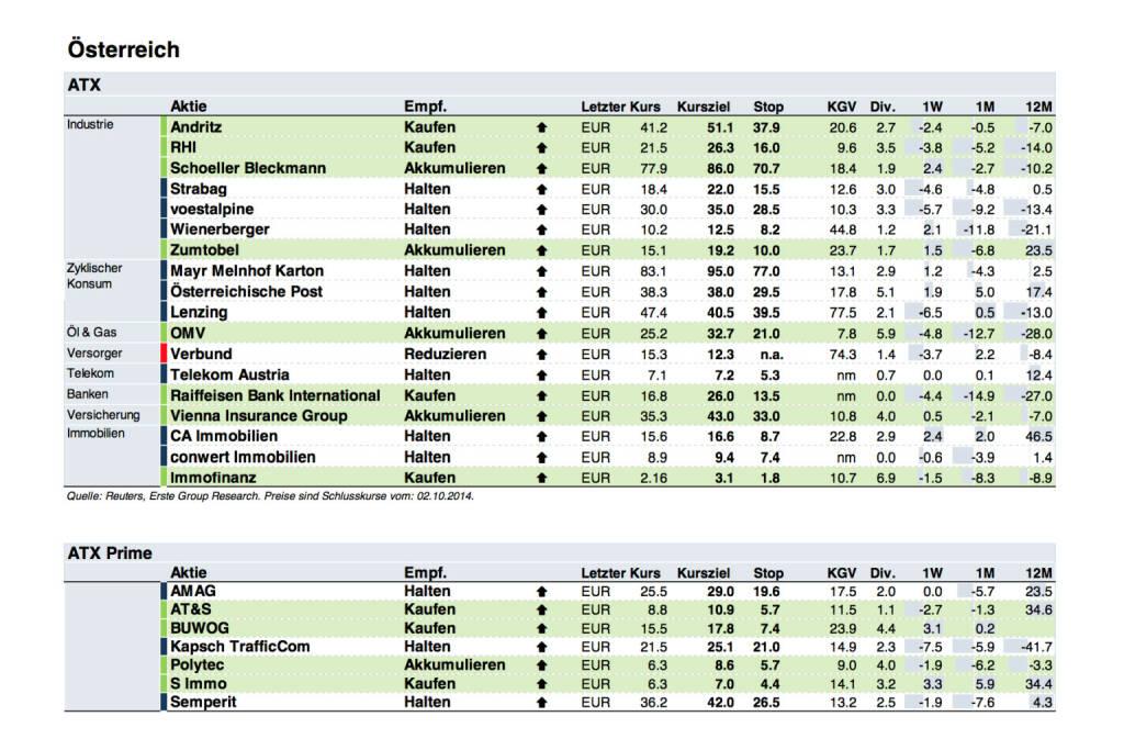 Erste Group: Factsheets zu 25 ATX Prime Werten sind verfügbar (c) Erste Group (03.10.2014)