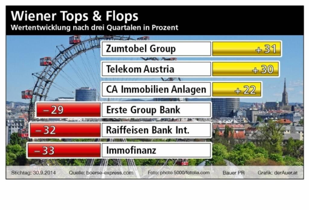 Top/Flop Wien nach Q3:: Zumtobel, Telekom, CA Immo, Erste Group, RBI, Immofinanz (Bauer PR, derAuer.at), © Aussender (06.10.2014)
