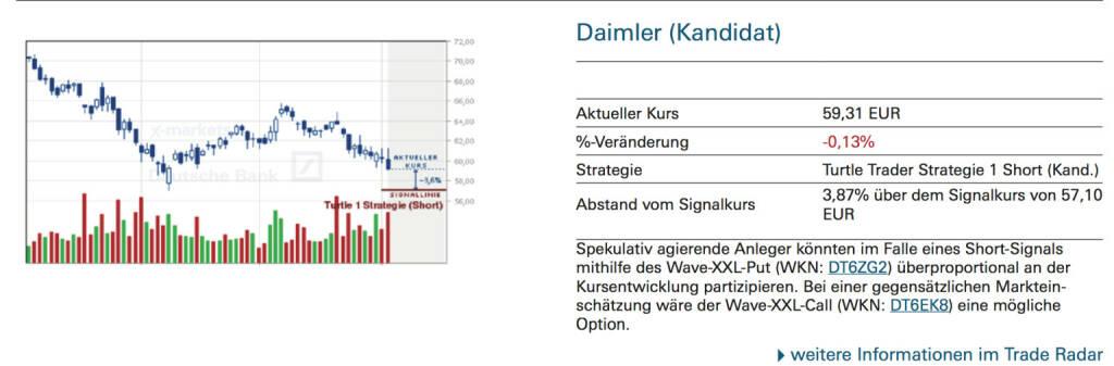 Daimler (Kandidat): Spekulativ agierende Anleger könnten im Falle eines Short-Signals mithilfe des Wave-XXL-Put (WKN: DT6ZG2) überproportional an der Kursentwicklung partizipieren. Bei einer gegensätzlichen Markteinschätzung wäre der Wave-XXL-Call (WKN: DT6EK8) eine mögliche Option., © Quelle: www.trade-radar.de (06.10.2014)