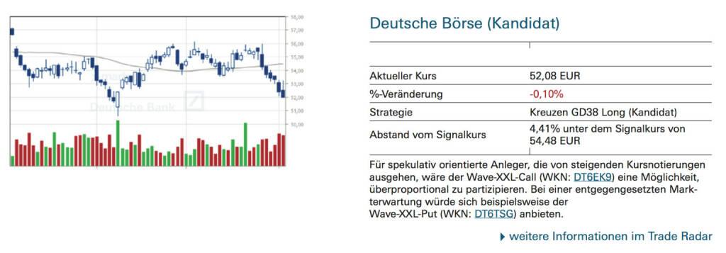 Deutsche Börse (Kandidat): Für spekulativ orientierte Anleger, die von steigenden Kursnotierungen ausgehen, wäre der Wave-XXL-Call (WKN: DT6EK9) eine Möglichkeit, überproportional zu partizipieren. Bei einer entgegengesetzten Markterwartung würde sich beispielsweise der Wave-XXL-Put (WKN: DT6TSG) anbieten., © Quelle: www.trade-radar.de (06.10.2014)