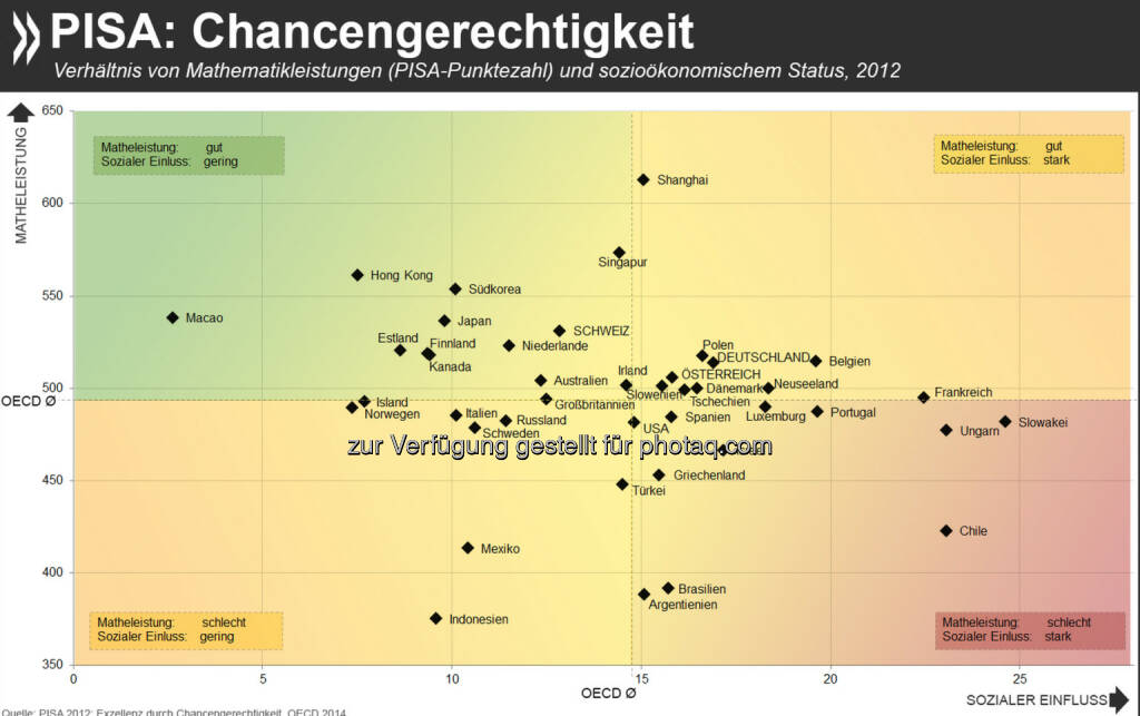 Gerecht gerechnet: In einer Reihe von Ländern und Gebieten mit hervorragenden Ergebnissen im Pisa-Mathetest ist der Zusammenhang zwischen dem sozialen Hintergrund der Schüler und ihren Leistungen sehr gering, etwa in Hongkong, Estland und Finnland. In Deutschland sind die Leistungen überdurchschnittlich, aber die Abhängigkeit vom sozialen Hintergrund auch.  Mehr zum Thema findet Ihr unter: http://bit.ly/1n9qZbd (S.35ff.), © OECD (06.10.2014)
