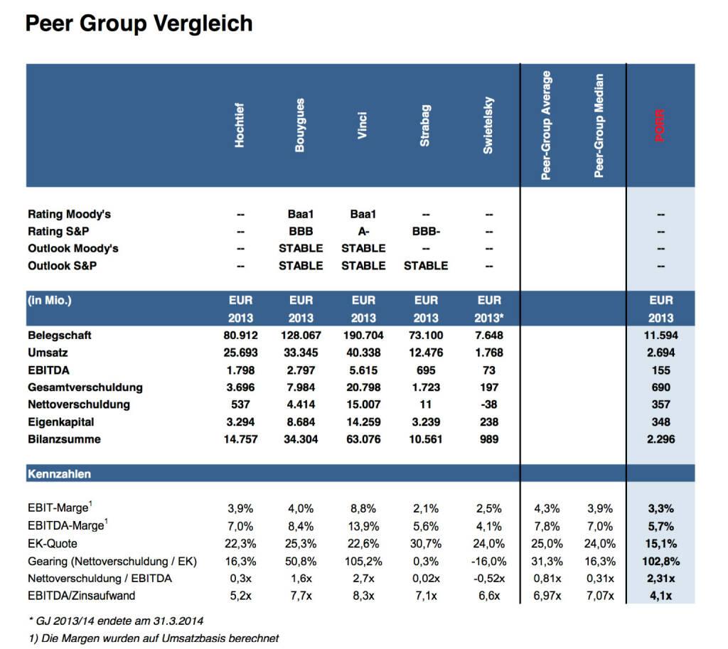 Peergroup Bau Hochtief, Bouygues, Vinci, Strabag, Swietelsky, Porr (Erste Group) (06.10.2014)
