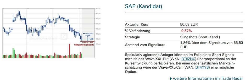 SAP (Kandidat): Spekulativ agierende Anleger könnten im Falle eines Short-Signals mithilfe des Wave-XXL-Put (WKN: DT6ZHC) überproportional an der Kursentwicklung partizipieren. Bei einer gegensätzlichen Markteinschätzung wäre der Wave-XXL-Call (WKN: DT4YYB) eine mögliche Option. , © Quelle: www.trade-radar.de (07.10.2014)