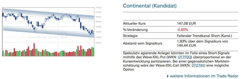 Continental (Kandidat): Spekulativ agierende Anleger könnten im Falle eines Short-Signals mithilfe des Wave-XXL-Put (WKN: DT7F0Q) überproportional an der Kursentwicklung partizipieren. Bei einer gegensätzlichen Markteinschätzung wäre der Wave-XXL-Call (WKN: DT274V) eine mögliche Option., © Quelle: www.trade-radar.de (08.10.2014)