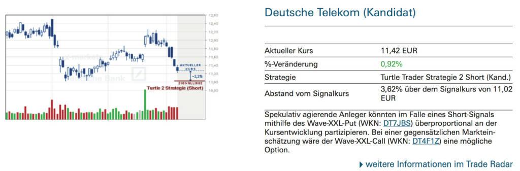 Deutsche Telekom (Kandidat): Spekulativ agierende Anleger könnten im Falle eines Short-Signals mithilfe des Wave-XXL-Put (WKN: DT7JBS) überproportional an der Kursentwicklung partizipieren. Bei einer gegensätzlichen Markteinschätzung wäre der Wave-XXL-Call (WKN: DT4F1Z) eine mögliche Option., © Quelle: www.trade-radar.de (09.10.2014)