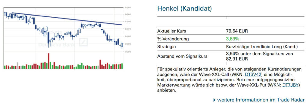 Henkel (Kandidat): Für spekulativ orientierte Anleger, die von steigenden Kursnotierungen ausgehen, wäre der Wave-XXL-Call (WKN: DT3V42) eine Möglichkeit, überproportional zu partizipieren. Bei einer entgegengesetzten Markterwartung würde sich bspw. der Wave-XXL-Put (WKN: DT7JBY) anbieten., © Quelle: www.trade-radar.de (09.10.2014)