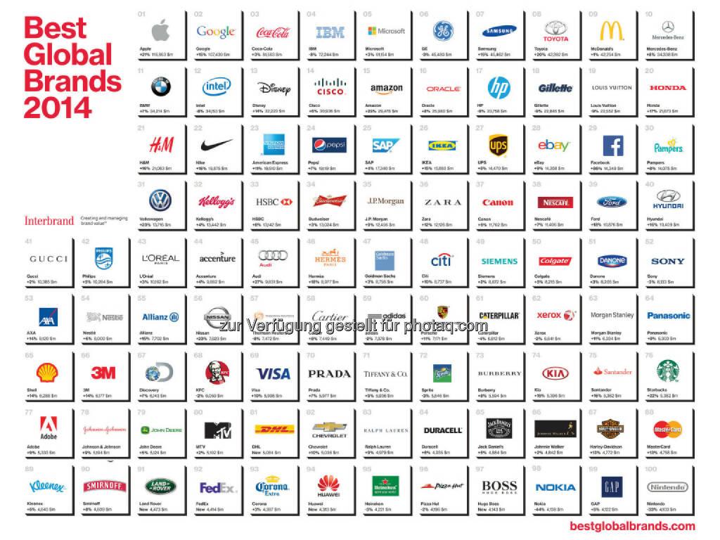 Interbrands Best Global Brands 2014 Ranking: Apple verteidigt Platz 1, DHL und Hugo Boss neu im Ranking, Facebook höchste Markenwertsteigerung, Mercedes unter den Top 10, © Aussender (09.10.2014)